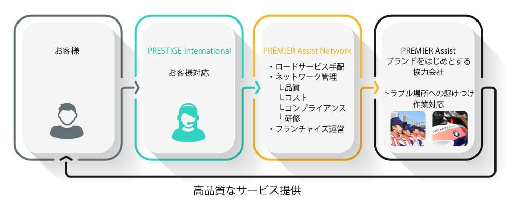 ビジネスイメージ図
